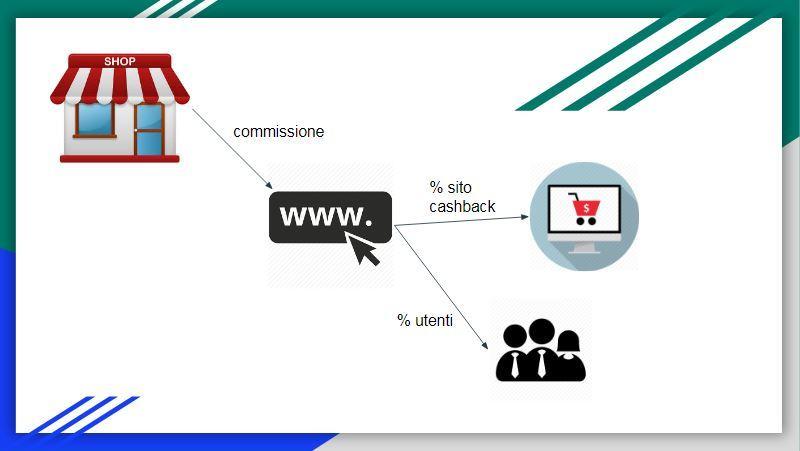 Struttura di un sito di cashback