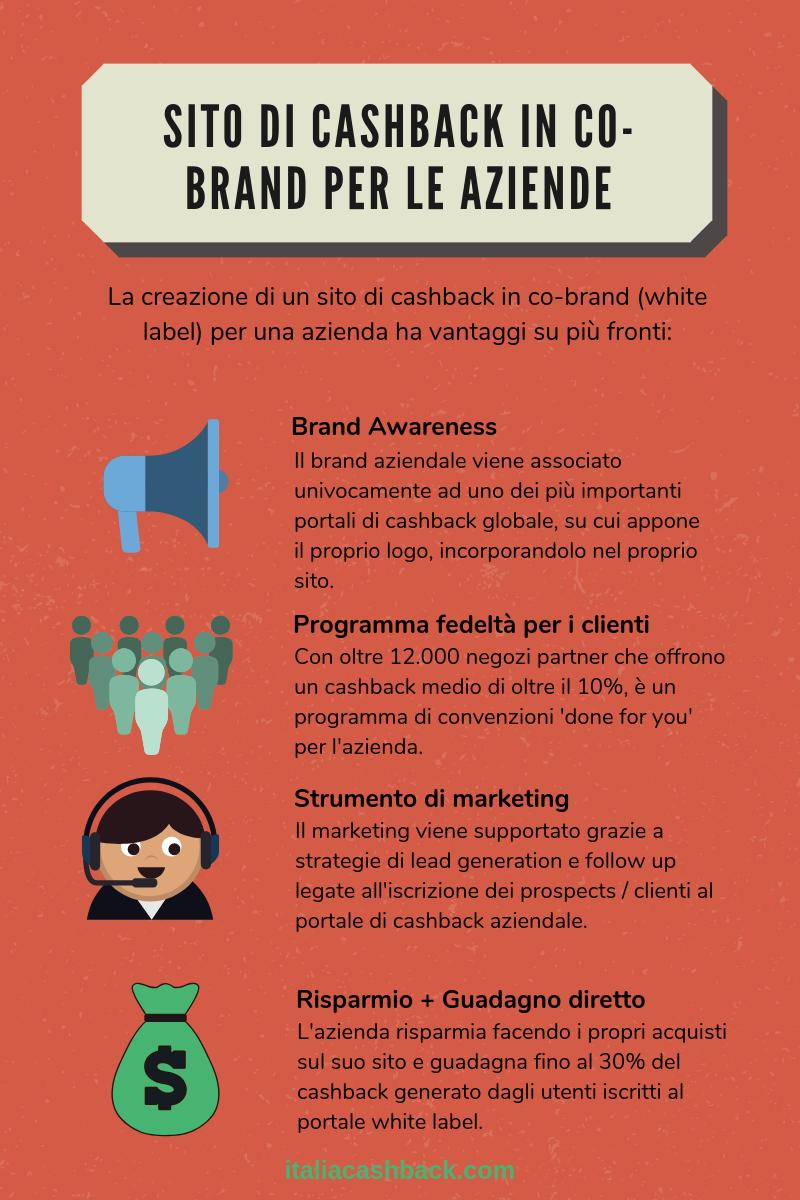 Infografica cashback co branding