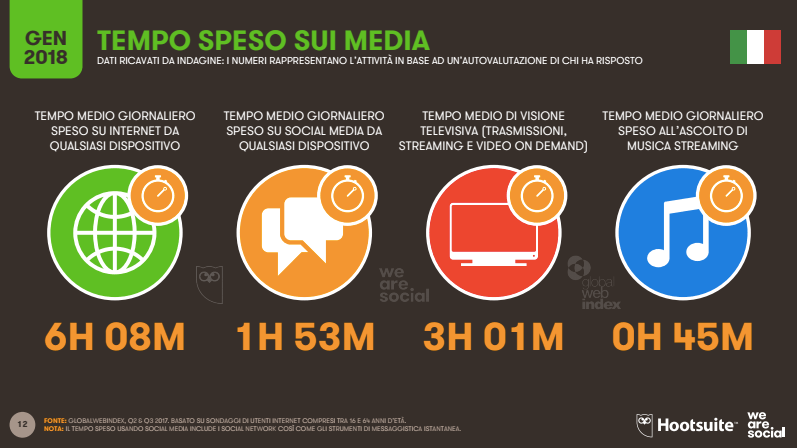Tempo speso sui media in Italia
