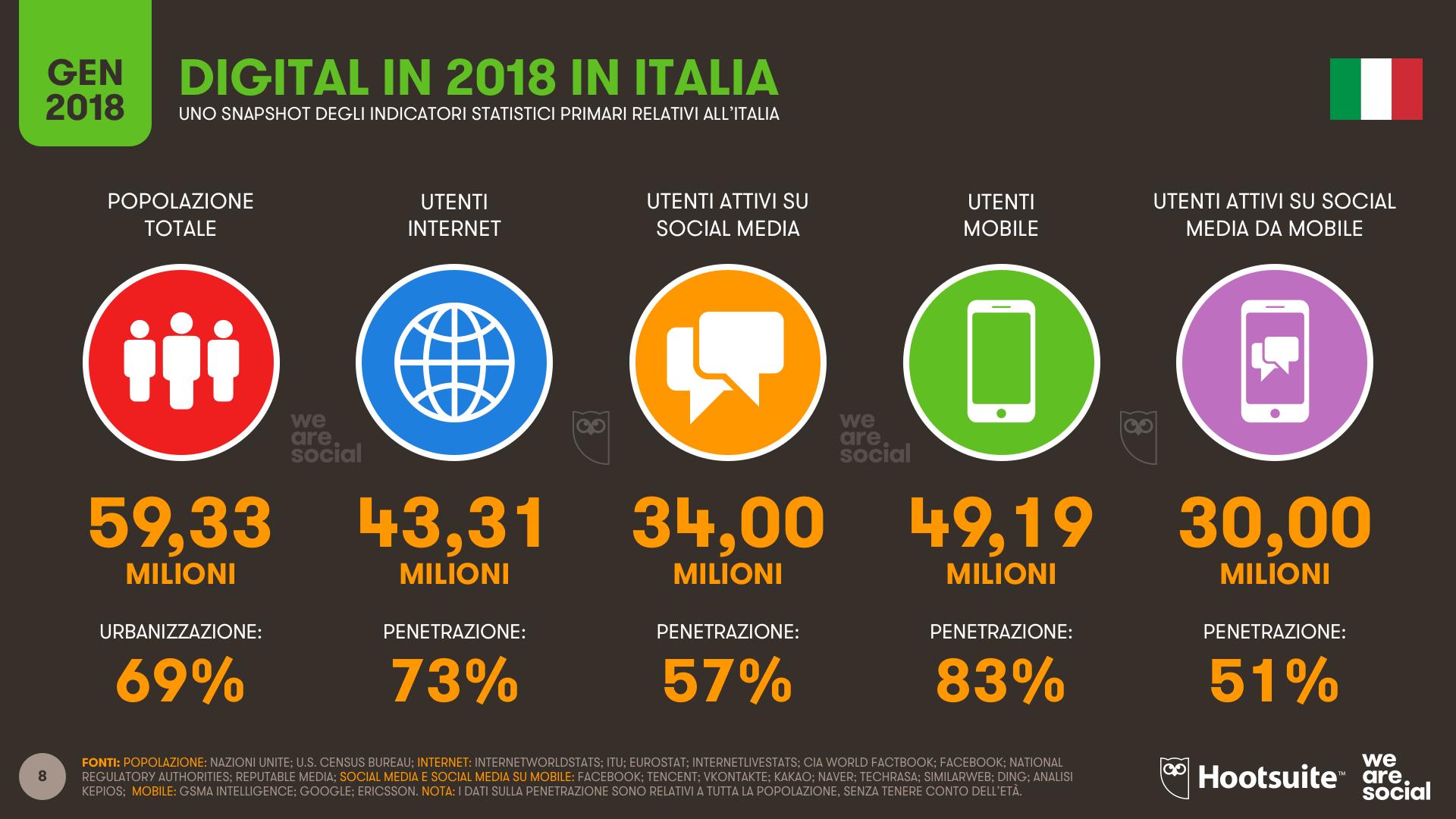 Utenti dei media in Italia nel 2018