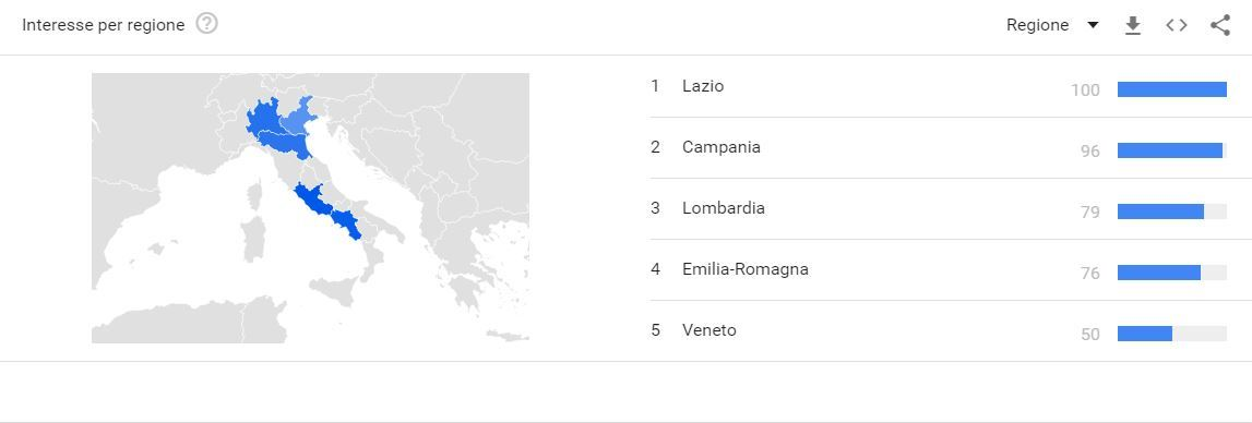 Social shopping in Italia (Google Trends)