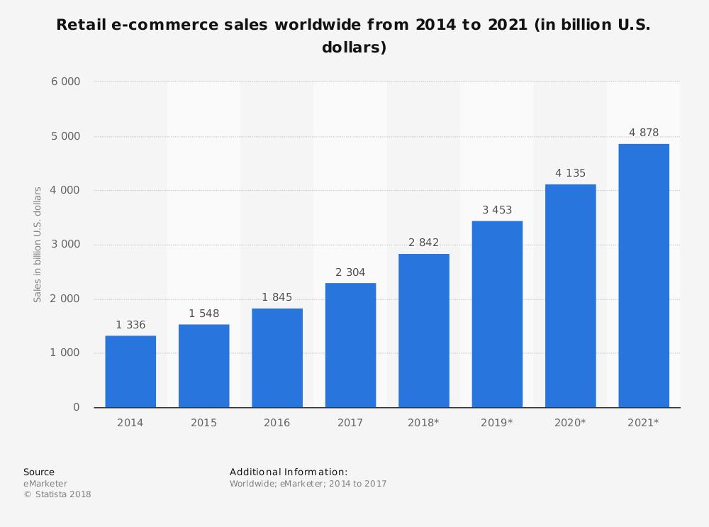 Statistiche fatturato siti ecommerce nel mondo