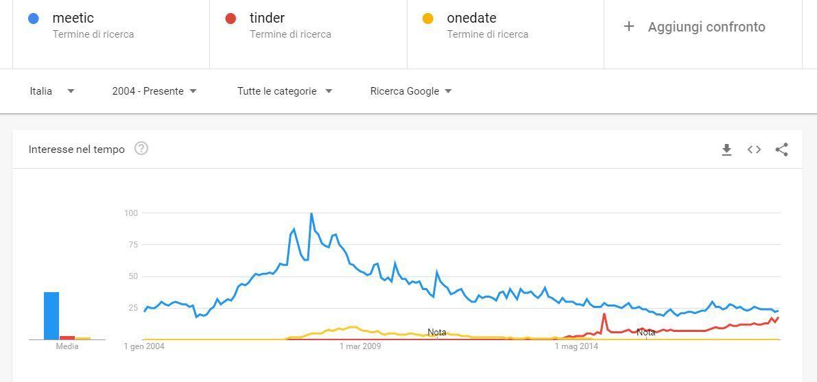 Andamento siti e app di dating in Italia