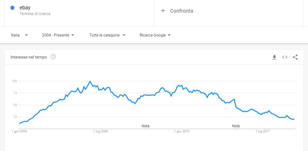 Trend eBay negli anni