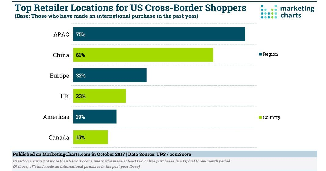 Acquisti transfrontalieri USA nel 2017