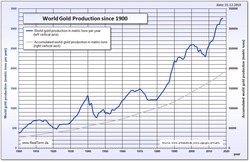 Produzione mondiale di oro nel tempo