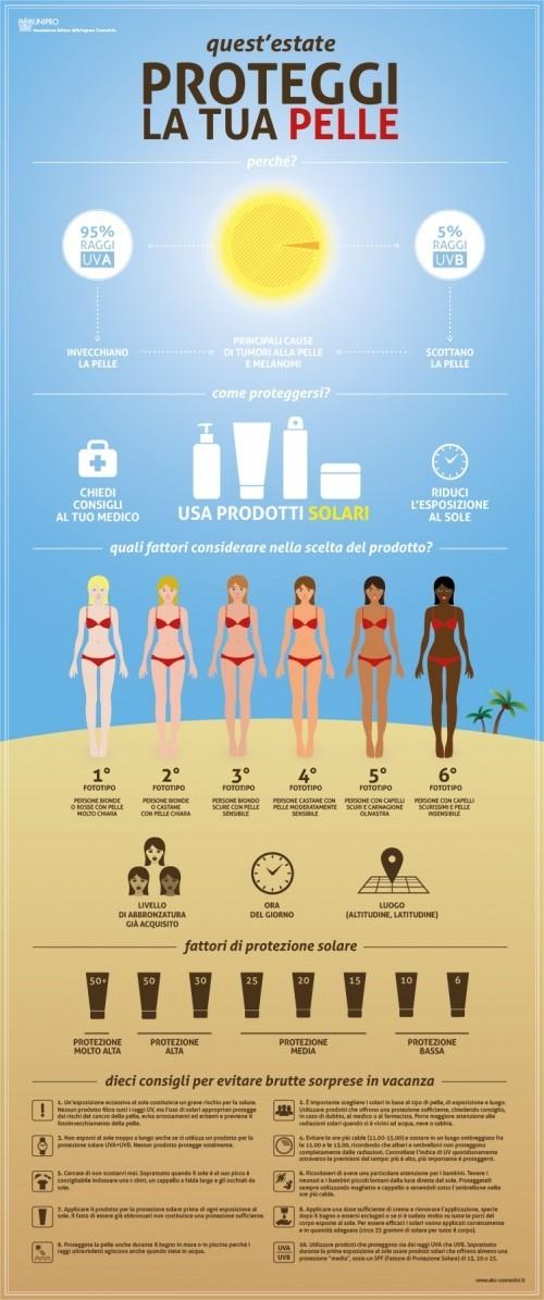 Infografica protezione solare