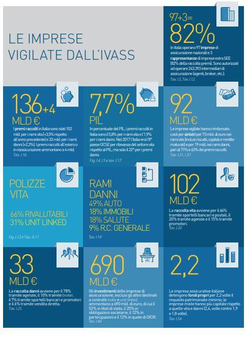 Infografica compagnie di assicurazione in Italia