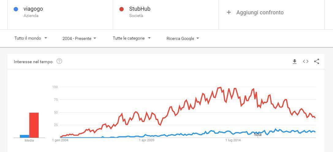 Trend StubHub e Viagogo