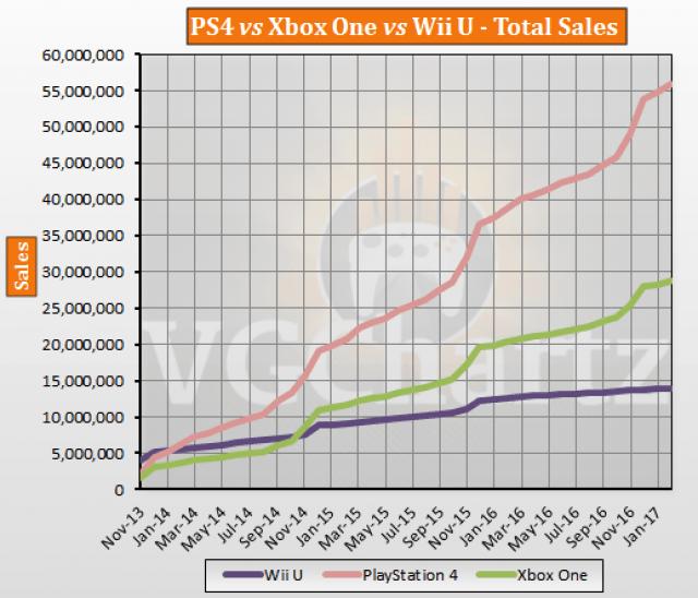 Vendite 2013-2017 Xbox, PS4 e Nintendo