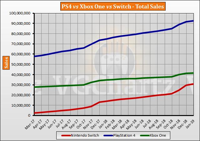 Vendite 2017-2019 Xbox, PS4 e Nintendo
