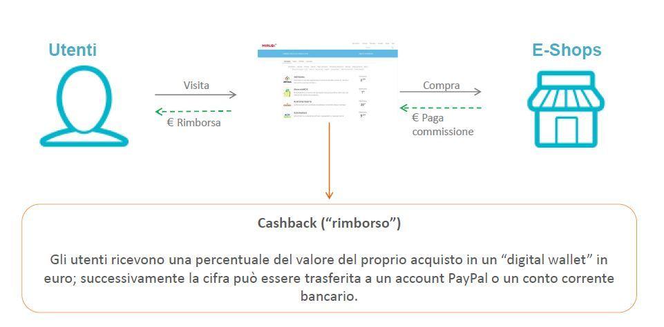 Schema funzionamento Cashback