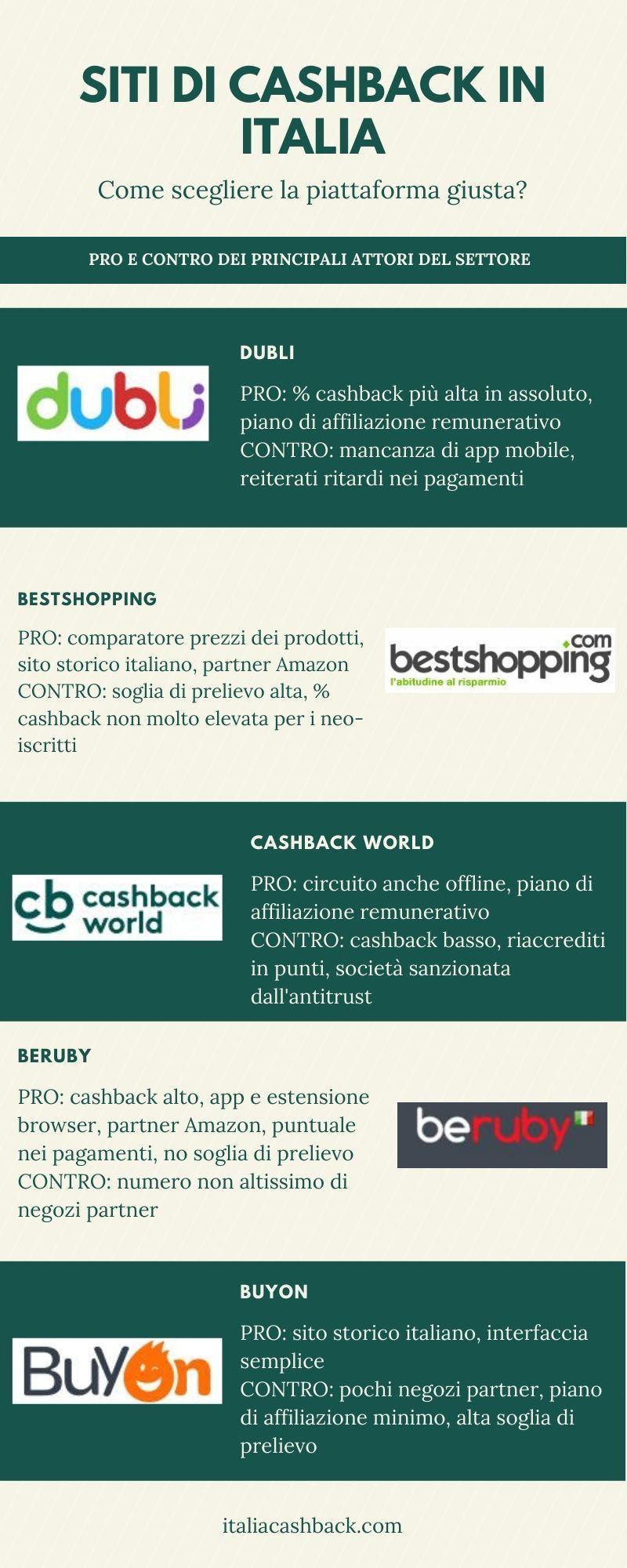 Infografica siti di cashback in Italia